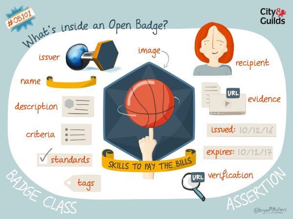 Image by @BryanMMathers. What's inside an Open Badge? http://bryanmmathers.com/whats-inside-an-open-badge/